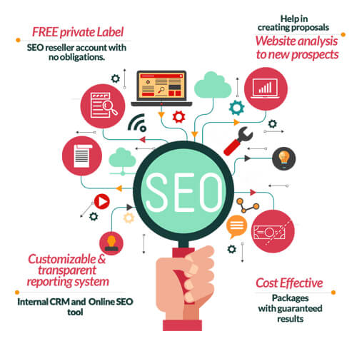 New Trends On The SEO Reseller Business